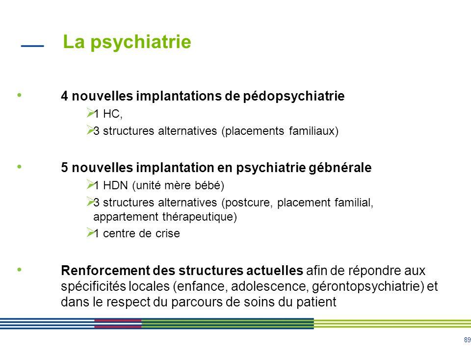 89 La psychiatrie 4 nouvelles implantations de pédopsychiatrie 1 HC, 3 structures alternatives (placements familiaux) 5 nouvelles implantation en psyc