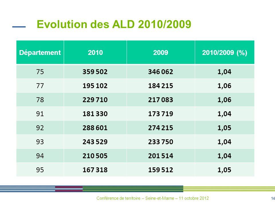 14 Evolution des ALD 2010/2009 Département201020092010/2009 (%) 75359 502346 0621,04 77195 102184 2151,06 78229 710217 0831,06 91181 330173 7191,04 92
