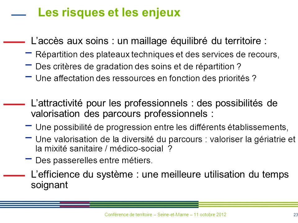23 Les risques et les enjeux Laccès aux soins : un maillage équilibré du territoire : Répartition des plateaux techniques et des services de recours,