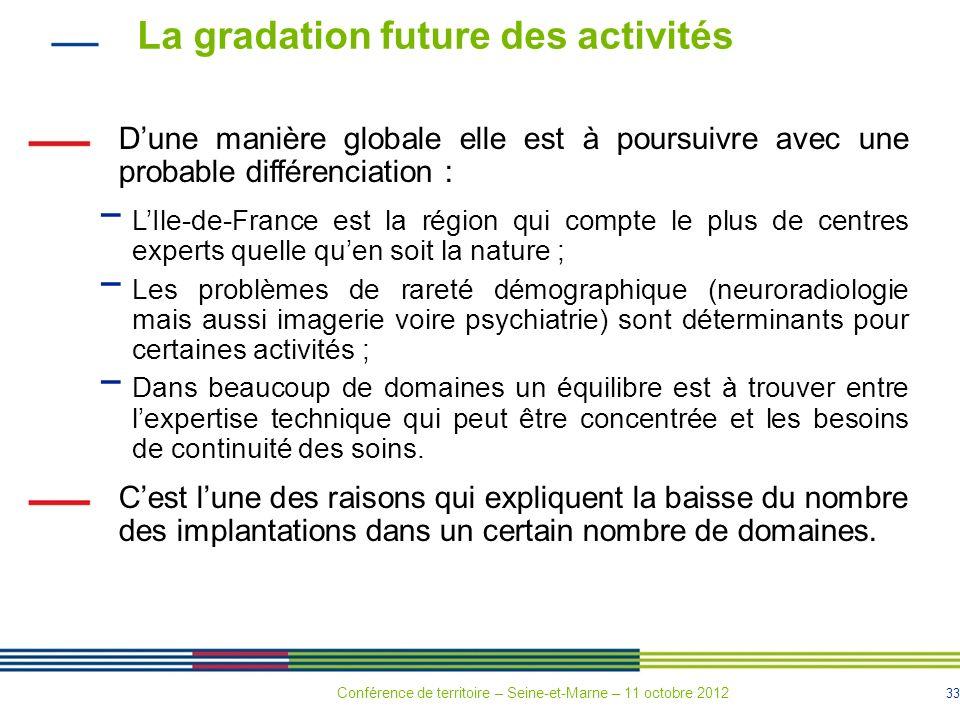 33 La gradation future des activités Dune manière globale elle est à poursuivre avec une probable différenciation : LIle-de-France est la région qui c