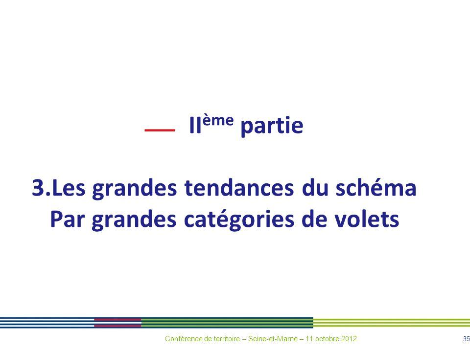 35 II ème partie 3.Les grandes tendances du schéma Par grandes catégories de volets Conférence de territoire – Seine-et-Marne – 11 octobre 2012