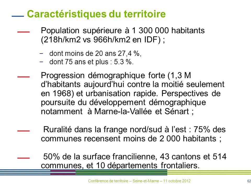 62 Conférence de territoire – Seine-et-Marne – 11 octobre 2012 Caractéristiques du territoire Population supérieure à 1 300 000 habitants (218h/km2 vs