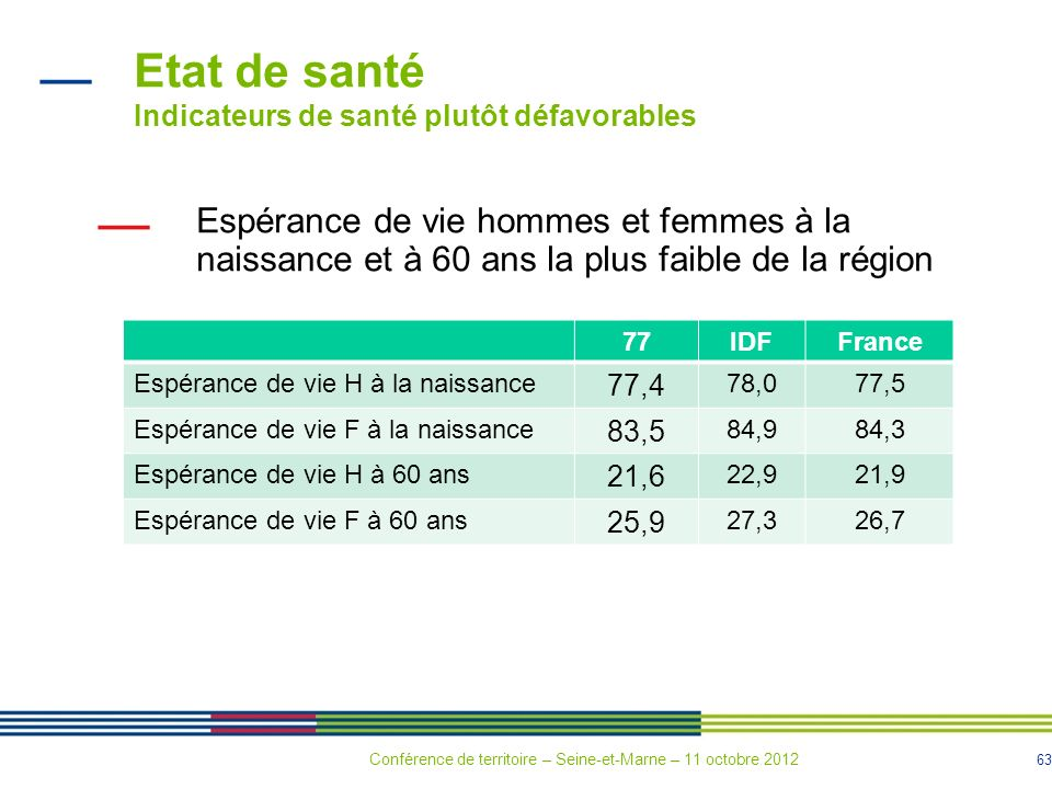 63 Etat de santé Indicateurs de santé plutôt défavorables Espérance de vie hommes et femmes à la naissance et à 60 ans la plus faible de la région 77I
