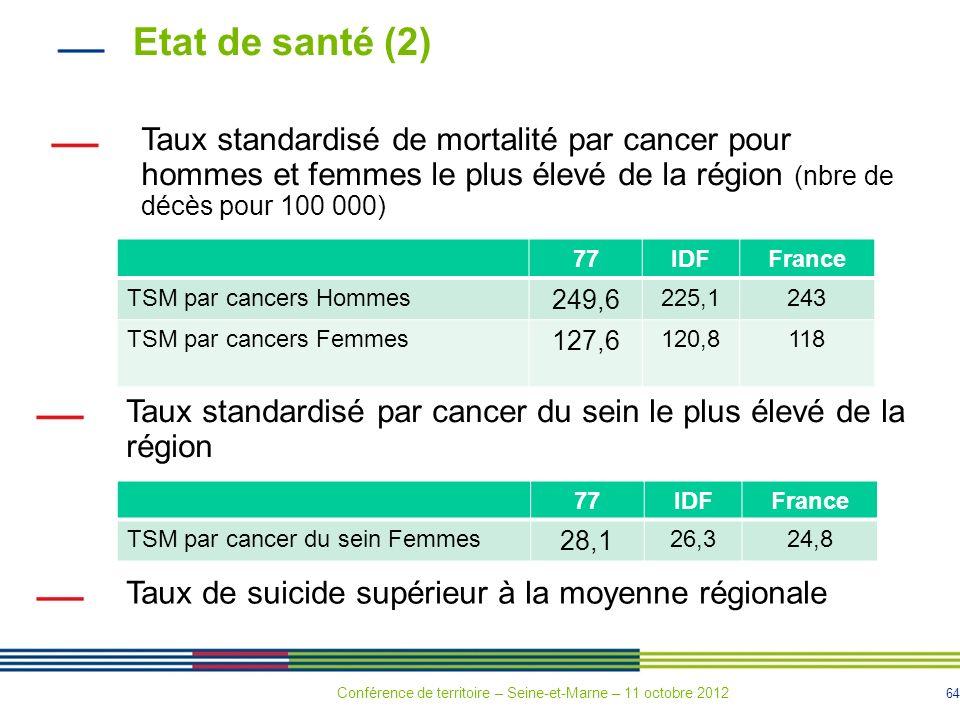 64 Etat de santé (2) 77IDFFrance TSM par cancers Hommes 249,6 225,1243 TSM par cancers Femmes 127,6 120,8118 Taux standardisé de mortalité par cancer