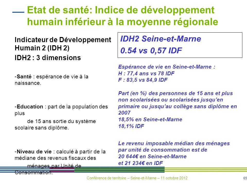 65 IDH2 Seine-et-Marne 0.54 vs 0,57 IDF Espérance de vie en Seine-et-Marne : H : 77,4 ans vs 78 IDF F : 83,5 vs 84,9 IDF Part (en %) des personnes de