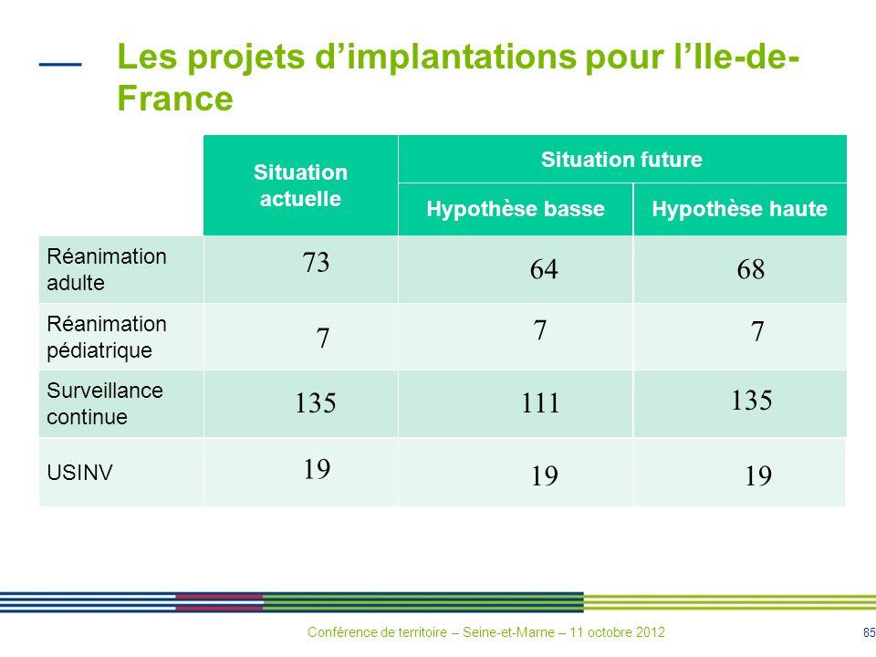 85 Les projets dimplantations pour lIle-de- France Situation actuelle Situation future Hypothèse basseHypothèse haute Réanimation adulte Réanimation p