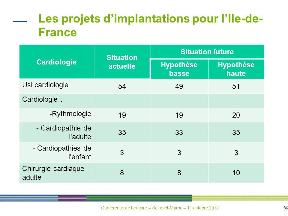 86 Les projets dimplantations pour lIle-de- France Cardiologie Situation actuelle Situation future Hypothèse basse Hypothèse haute Usi cardiologie 544