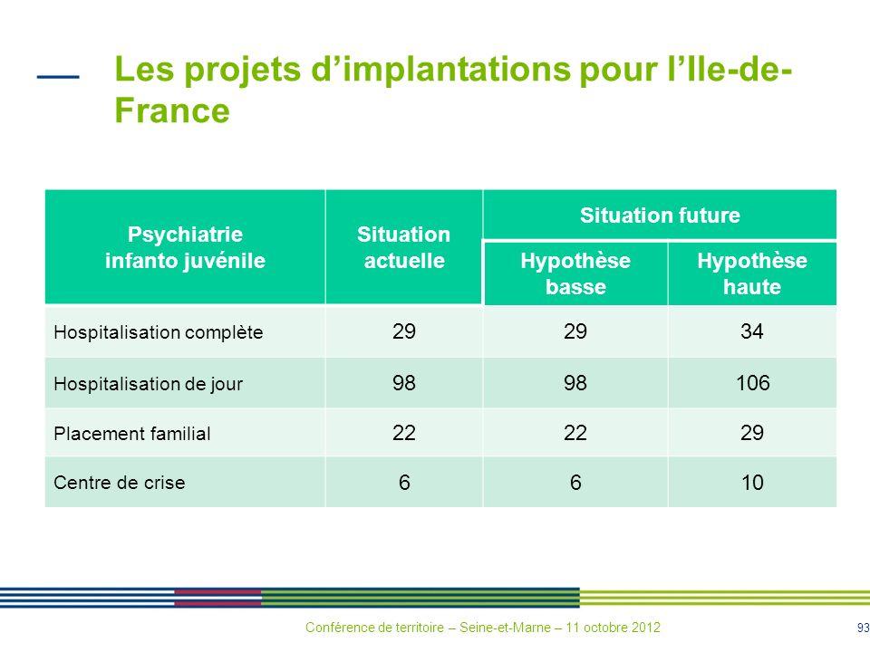 93 Les projets dimplantations pour lIle-de- France Psychiatrie infanto juvénile Situation actuelle Situation future Hypothèse basse Hypothèse haute Ho