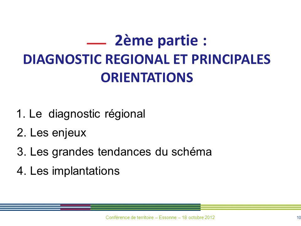10 2ème partie : DIAGNOSTIC REGIONAL ET PRINCIPALES ORIENTATIONS 1. Le diagnostic régional 2. Les enjeux 3. Les grandes tendances du schéma 4. Les imp