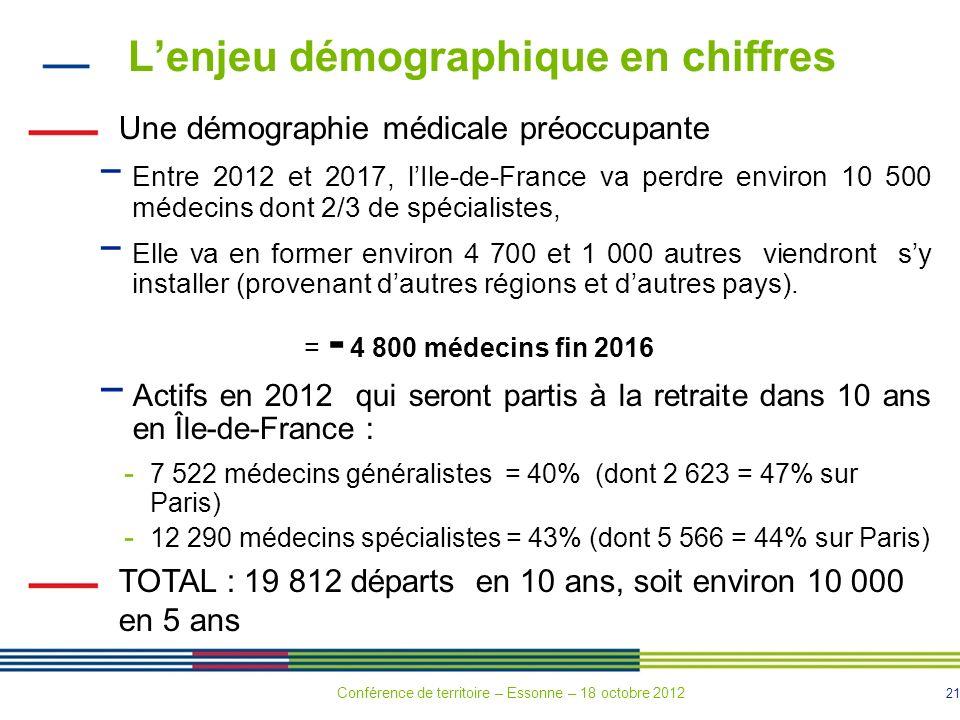 21 Lenjeu démographique en chiffres Une démographie médicale préoccupante Entre 2012 et 2017, lIle-de-France va perdre environ 10 500 médecins dont 2/