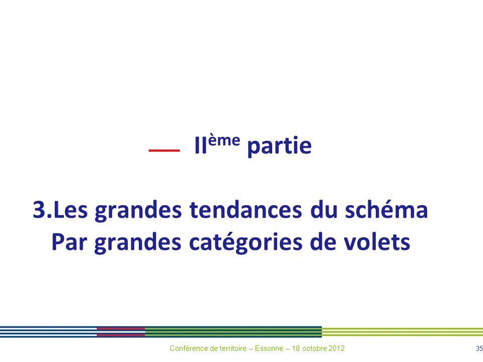 35 II ème partie 3.Les grandes tendances du schéma Par grandes catégories de volets Conférence de territoire – Essonne – 18 octobre 2012