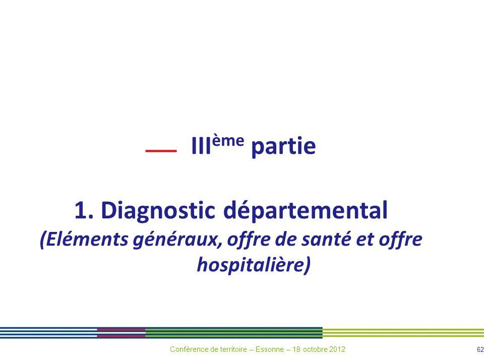 62 III ème partie 1. Diagnostic départemental (Eléments généraux, offre de santé et offre hospitalière) Conférence de territoire – Essonne – 18 octobr
