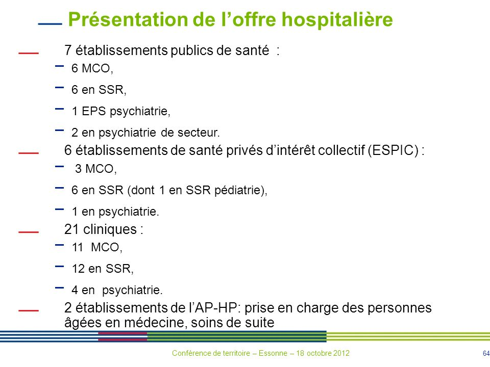 64 7 établissements publics de santé : 6 MCO, 6 en SSR, 1 EPS psychiatrie, 2 en psychiatrie de secteur. 6 établissements de santé privés dintérêt coll