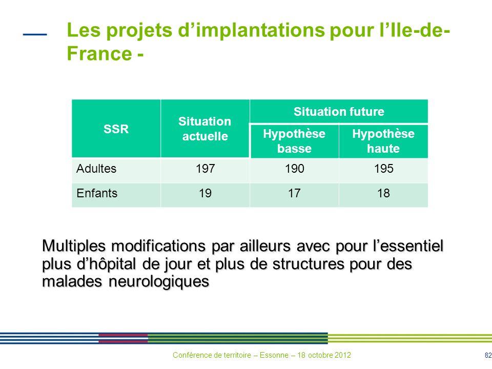 82 SSR Situation actuelle Situation future Hypothèse basse Hypothèse haute Adultes197190195 Enfants191718 Les projets dimplantations pour lIle-de- Fra