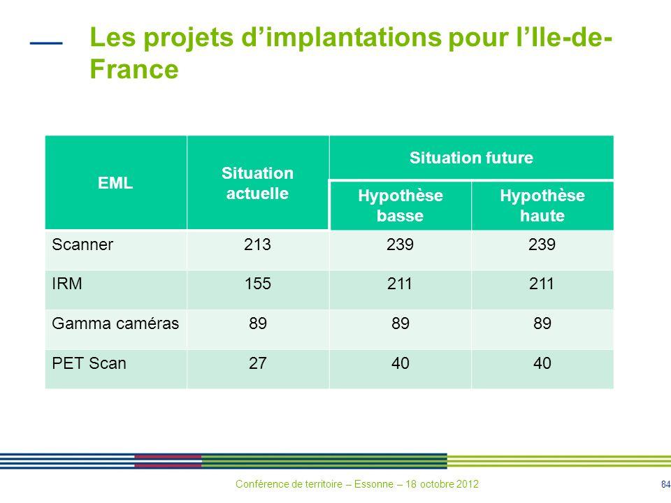 84 Les projets dimplantations pour lIle-de- France EML Situation actuelle Situation future Hypothèse basse Hypothèse haute Scanner213239 IRM155211 Gam