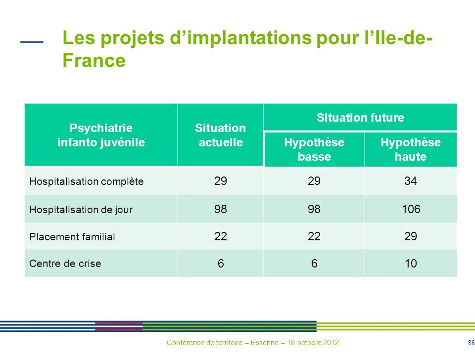 86 Les projets dimplantations pour lIle-de- France Psychiatrie infanto juvénile Situation actuelle Situation future Hypothèse basse Hypothèse haute Ho
