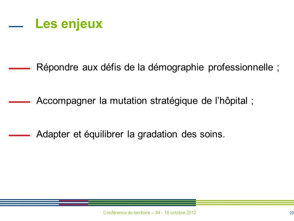 20 Les enjeux Répondre aux défis de la démographie professionnelle ; Accompagner la mutation stratégique de lhôpital ; Adapter et équilibrer la gradation des soins.