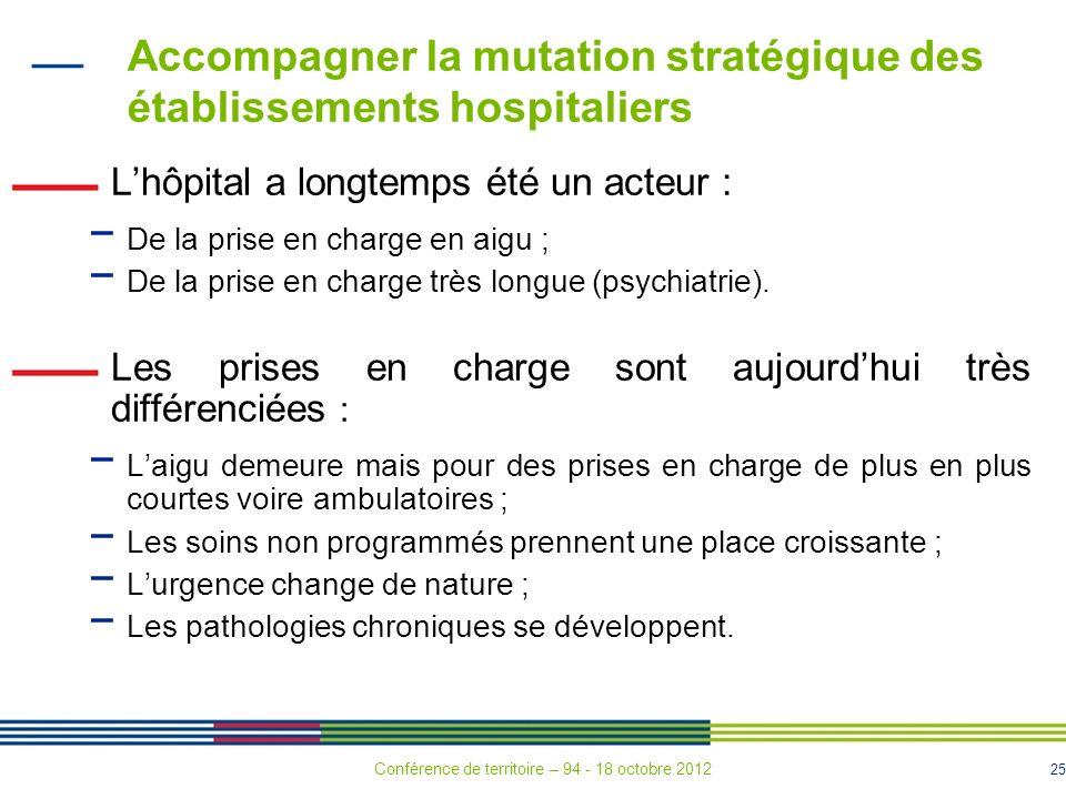 25 Accompagner la mutation stratégique des établissements hospitaliers Lhôpital a longtemps été un acteur : De la prise en charge en aigu ; De la prise en charge très longue (psychiatrie).