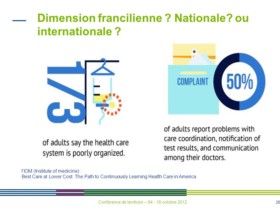 28 Dimension francilienne ? Nationale? ou internationale ? l'IOM (Institute of medicine) : Best Care at Lower Cost: The Path to Continuously Learning