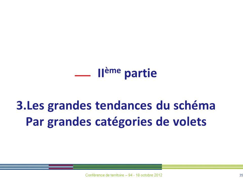 35 II ème partie 3.Les grandes tendances du schéma Par grandes catégories de volets Conférence de territoire – 94 - 18 octobre 2012