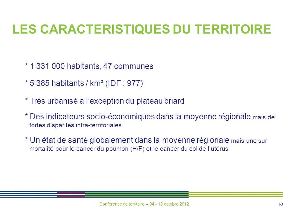 63 LES CARACTERISTIQUES DU TERRITOIRE * 1 331 000 habitants, 47 communes * 5 385 habitants / km² (IDF : 977) * Très urbanisé à lexception du plateau briard * Des indicateurs socio-économiques dans la moyenne régionale mais de fortes disparités infra-territoriales * Un état de santé globalement dans la moyenne régionale mais une sur- mortalité pour le cancer du poumon (H/F) et le cancer du col de lutérus Conférence de territoire – 94 - 18 octobre 2012
