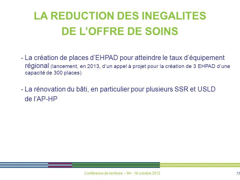 73 LA REDUCTION DES INEGALITES DE LOFFRE DE SOINS - La création de places dEHPAD pour atteindre le taux déquipement régional (lancement, en 2013, dun appel à projet pour la création de 3 EHPAD dune capacité de 300 places) - La rénovation du bâti, en particulier pour plusieurs SSR et USLD de lAP-HP Conférence de territoire – 94 - 18 octobre 2012