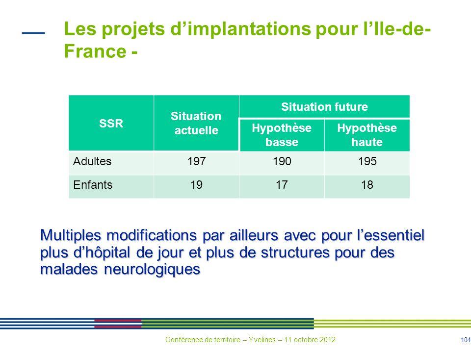 104 SSR Situation actuelle Situation future Hypothèse basse Hypothèse haute Adultes197190195 Enfants191718 Les projets dimplantations pour lIle-de- Fr