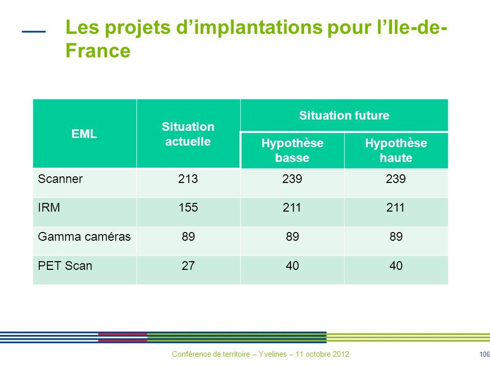 106 Les projets dimplantations pour lIle-de- France EML Situation actuelle Situation future Hypothèse basse Hypothèse haute Scanner213239 IRM155211 Ga