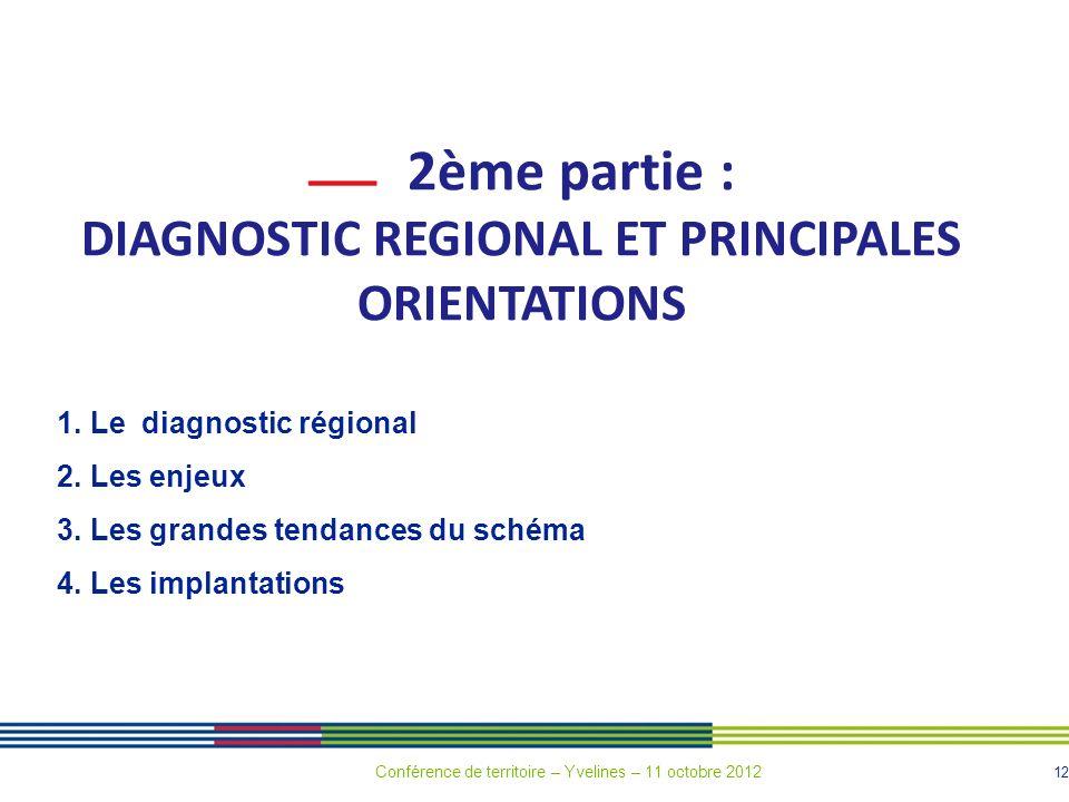 12 2ème partie : DIAGNOSTIC REGIONAL ET PRINCIPALES ORIENTATIONS 1. Le diagnostic régional 2. Les enjeux 3. Les grandes tendances du schéma 4. Les imp