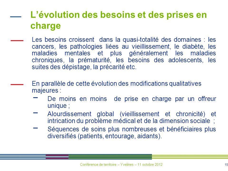 15 Lévolution des besoins et des prises en charge Les besoins croissent dans la quasi-totalité des domaines : les cancers, les pathologies liées au vi