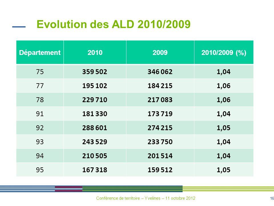 16 Evolution des ALD 2010/2009 Département201020092010/2009 (%) 75359 502346 0621,04 77195 102184 2151,06 78229 710217 0831,06 91181 330173 7191,04 92