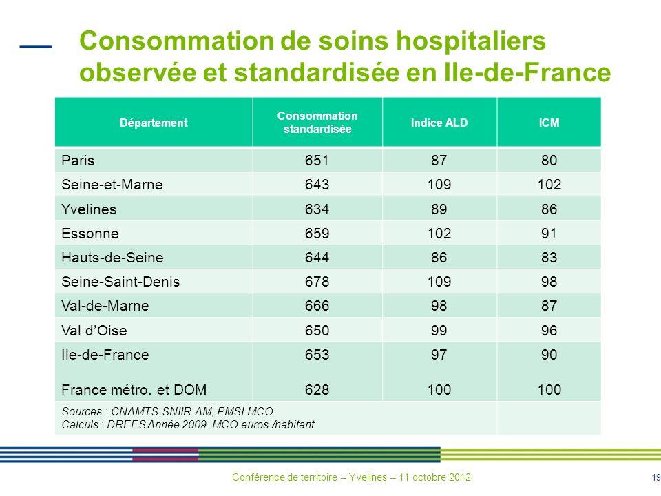 19 Consommation de soins hospitaliers observée et standardisée en Ile-de-France Département Consommation standardisée Indice ALDICM Paris6518780 Seine