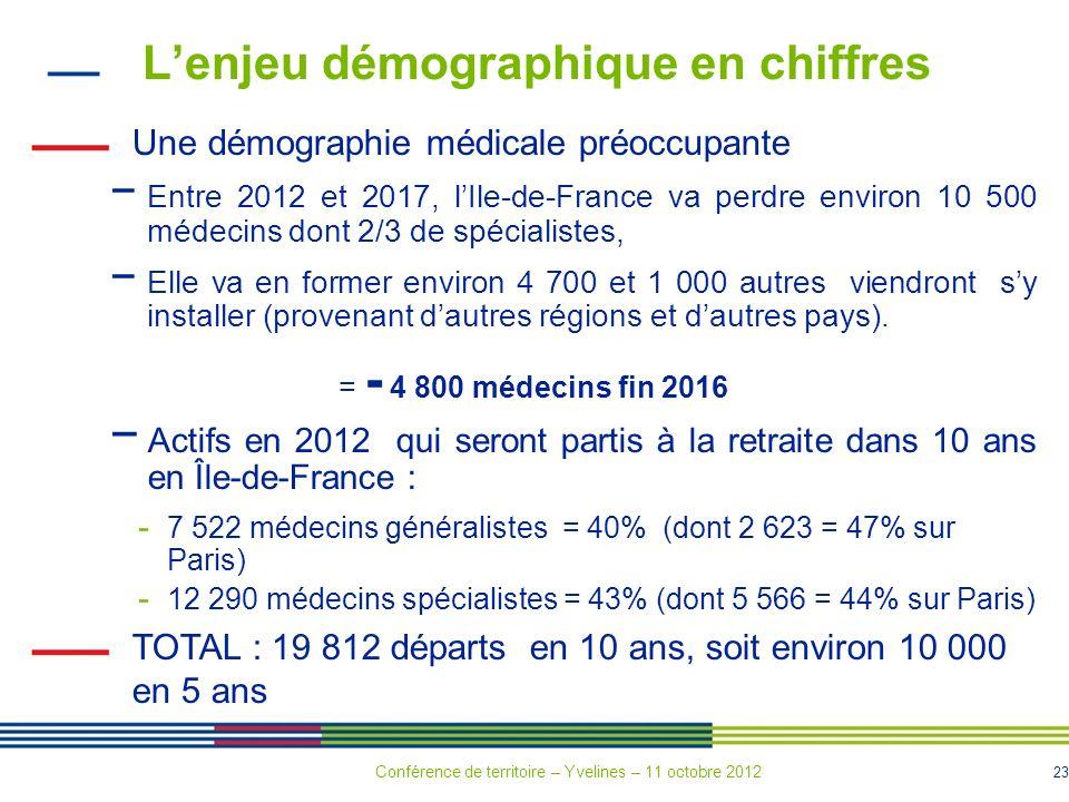 23 Lenjeu démographique en chiffres Une démographie médicale préoccupante Entre 2012 et 2017, lIle-de-France va perdre environ 10 500 médecins dont 2/