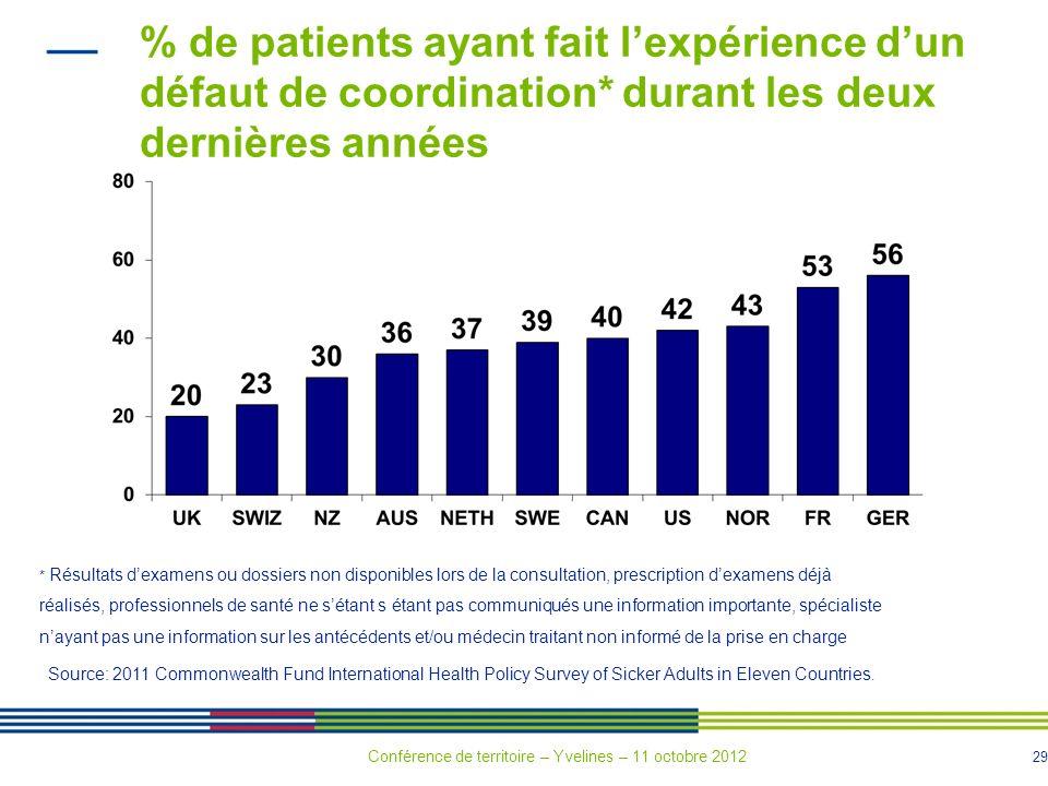 29 % de patients ayant fait lexpérience dun défaut de coordination* durant les deux dernières années * Résultats dexamens ou dossiers non disponibles