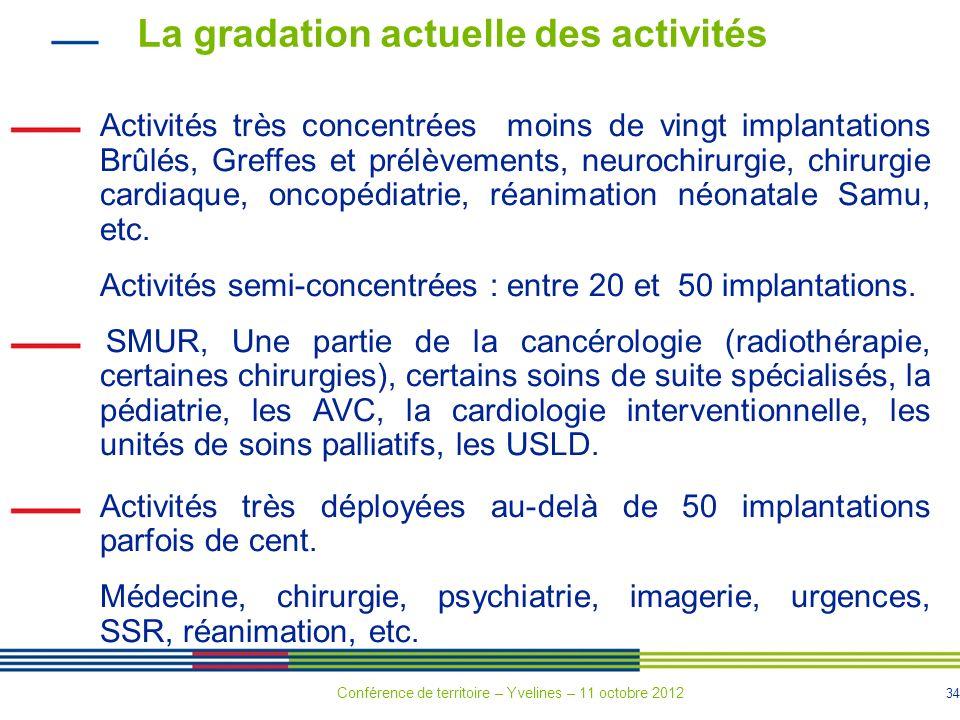34 La gradation actuelle des activités Activités très concentrées moins de vingt implantations Brûlés, Greffes et prélèvements, neurochirurgie, chirur