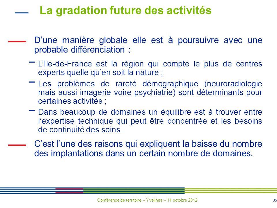 35 La gradation future des activités Dune manière globale elle est à poursuivre avec une probable différenciation : LIle-de-France est la région qui c