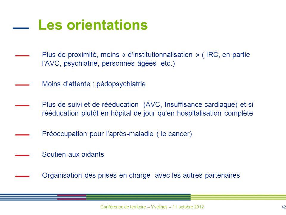 42 Les orientations Plus de proximité, moins « dinstitutionnalisation » ( IRC, en partie lAVC, psychiatrie, personnes âgées etc.) Moins dattente : péd
