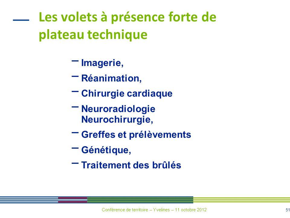 51 Les volets à présence forte de plateau technique Imagerie, Réanimation, Chirurgie cardiaque Neuroradiologie Neurochirurgie, Greffes et prélèvements