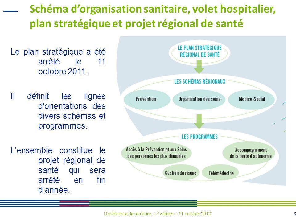 37 II ème partie 3.Les grandes tendances du schéma Par grandes catégories de volets Conférence de territoire – Yvelines – 11 octobre 2012