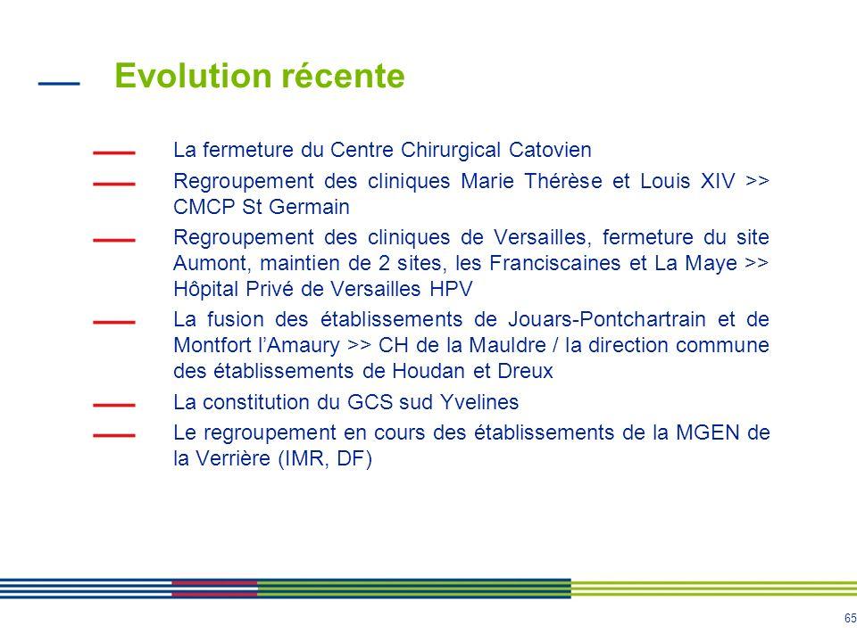 65 Evolution récente La fermeture du Centre Chirurgical Catovien Regroupement des cliniques Marie Thérèse et Louis XIV >> CMCP St Germain Regroupement