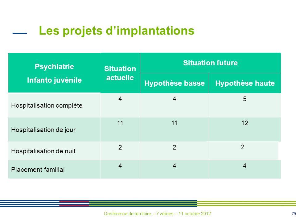 79 Les projets dimplantations Psychiatrie Infanto juvénile Situation actuelle Situation future Hypothèse basseHypothèse haute Hospitalisation complète