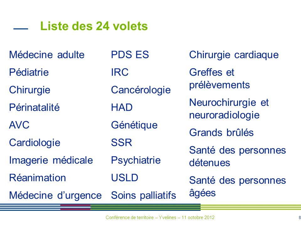 8 Liste des 24 volets Médecine adulte Pédiatrie Chirurgie Périnatalité AVC Cardiologie Imagerie médicale Réanimation Médecine durgence PDS ES IRC Canc