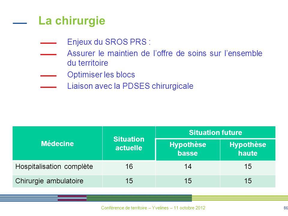 86 La chirurgie Enjeux du SROS PRS : Assurer le maintien de loffre de soins sur lensemble du territoire Optimiser les blocs Liaison avec la PDSES chir