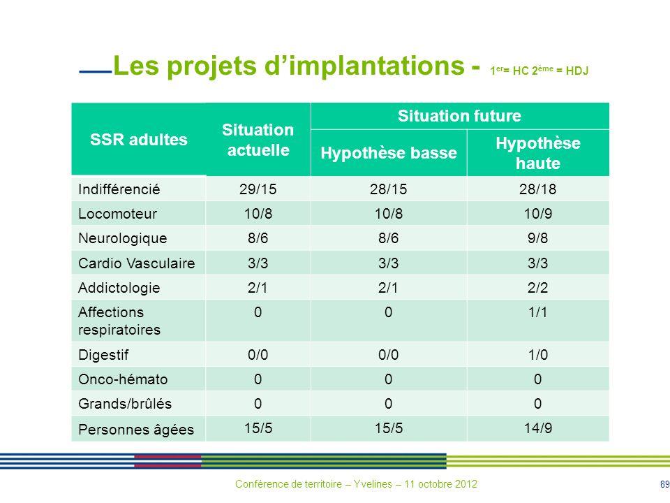 89 Les projets dimplantations - 1 er = HC 2 ème = HDJ SSR adultes Situation actuelle Situation future Hypothèse basse Hypothèse haute Indifférencié 29