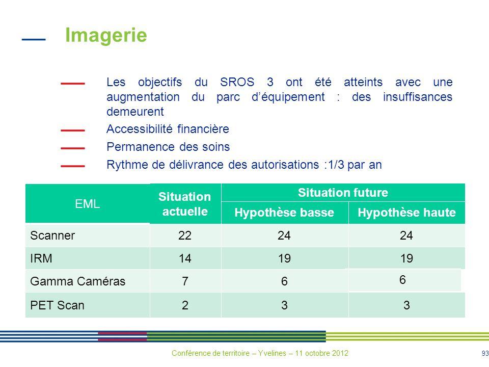 93 Imagerie Les objectifs du SROS 3 ont été atteints avec une augmentation du parc déquipement : des insuffisances demeurent Accessibilité financière