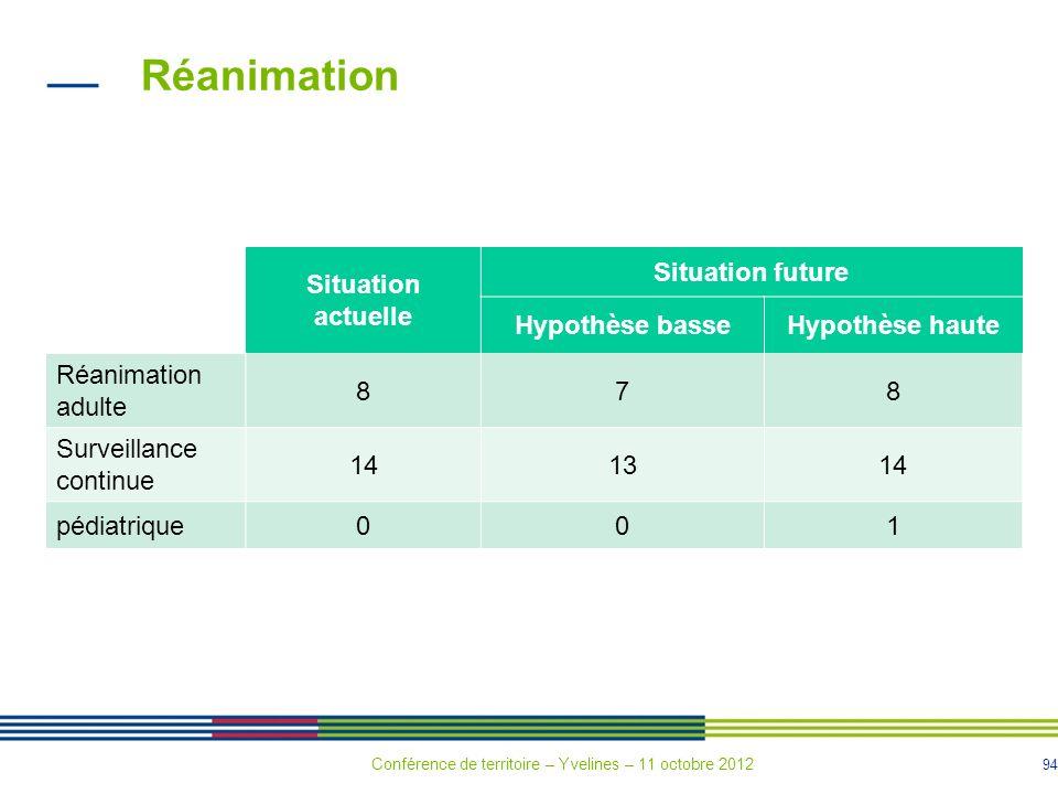 94 Réanimation Situation actuelle Situation future Hypothèse basseHypothèse haute Réanimation adulte 878 Surveillance continue 141314 pédiatrique001 C
