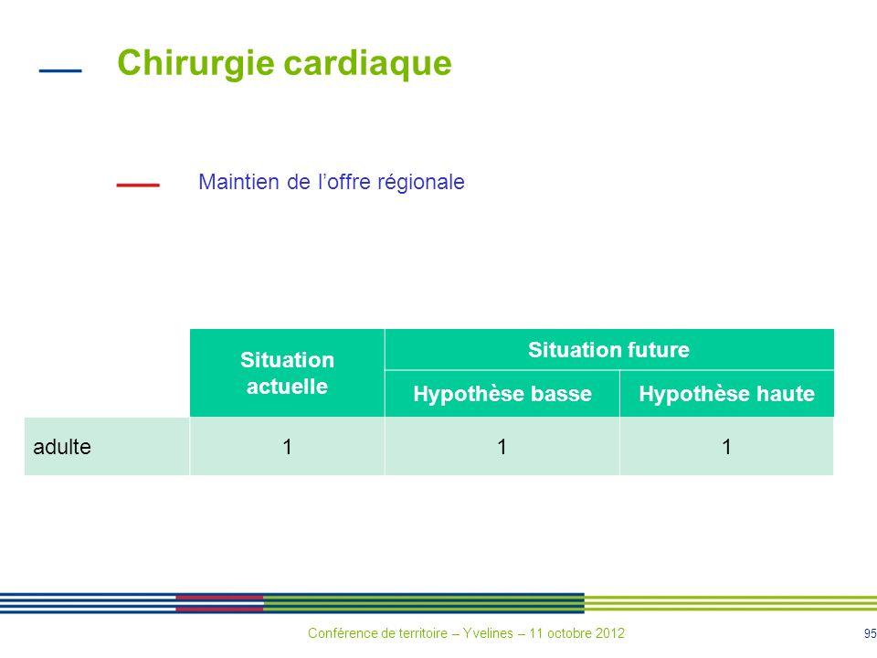 95 Chirurgie cardiaque Situation actuelle Situation future Hypothèse basseHypothèse haute adulte111 Maintien de loffre régionale Conférence de territo