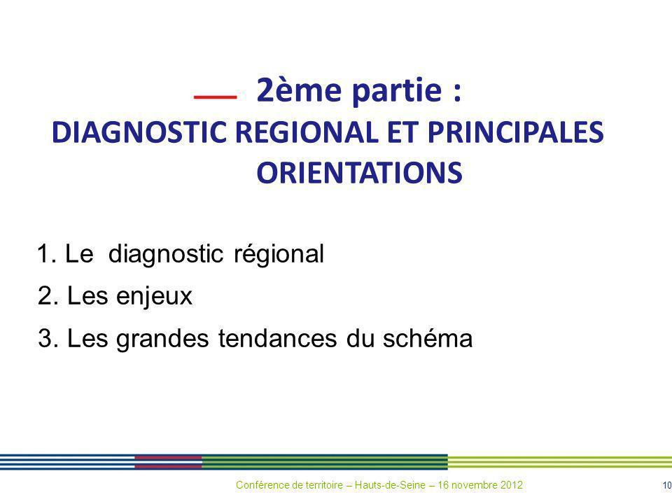 10 2ème partie : DIAGNOSTIC REGIONAL ET PRINCIPALES ORIENTATIONS 1. Le diagnostic régional 2. Les enjeux 3. Les grandes tendances du schéma Conférence