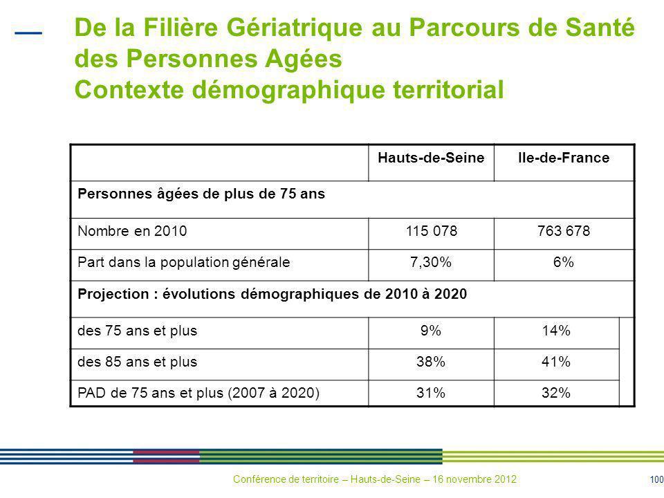 100 De la Filière Gériatrique au Parcours de Santé des Personnes Agées Contexte démographique territorial Hauts-de-SeineIle-de-France Personnes âgées