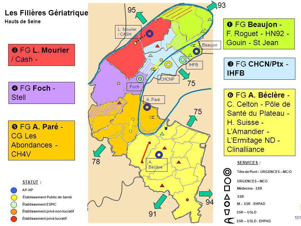 101 FG A. Béclère - C. Celton - Pôle de Santé du Plateau - H. Suisse - LAmandier - LErmitage ND - Clinalliance FG Beaujon - F. Roguet - HN92 - Gouin -